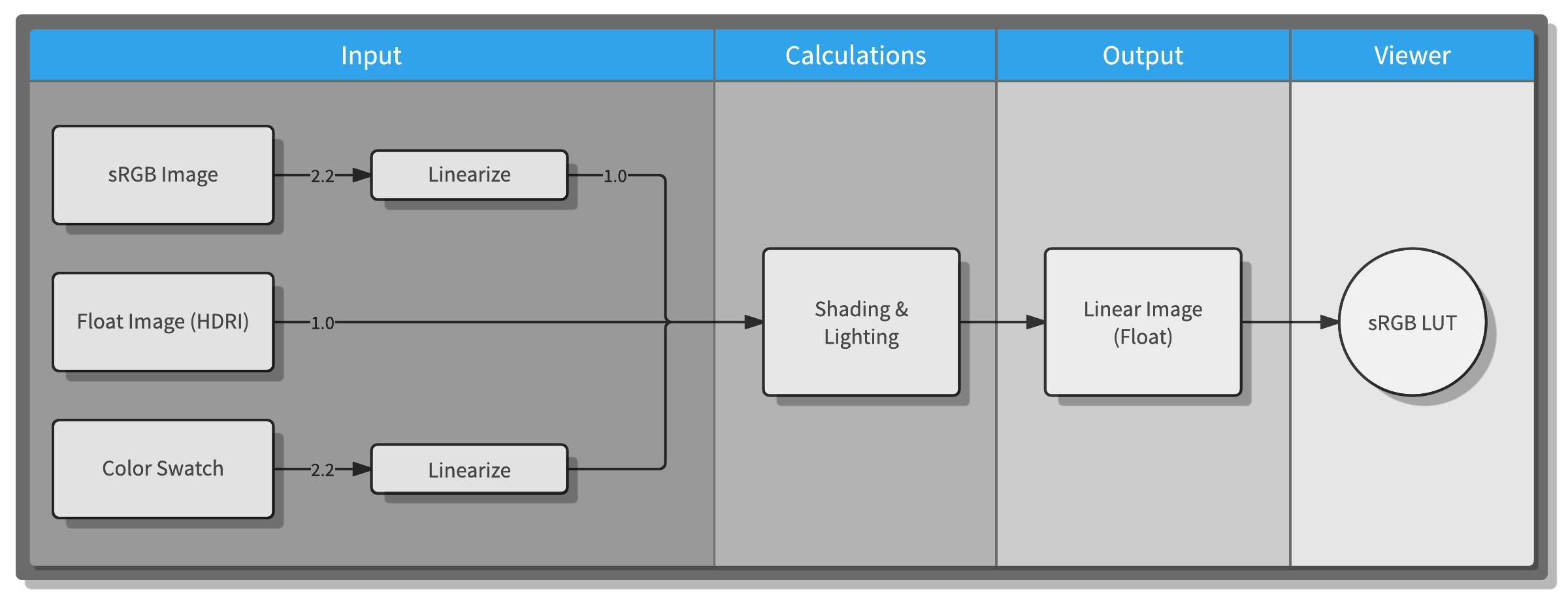 Linear Workflow pipeline diagram
