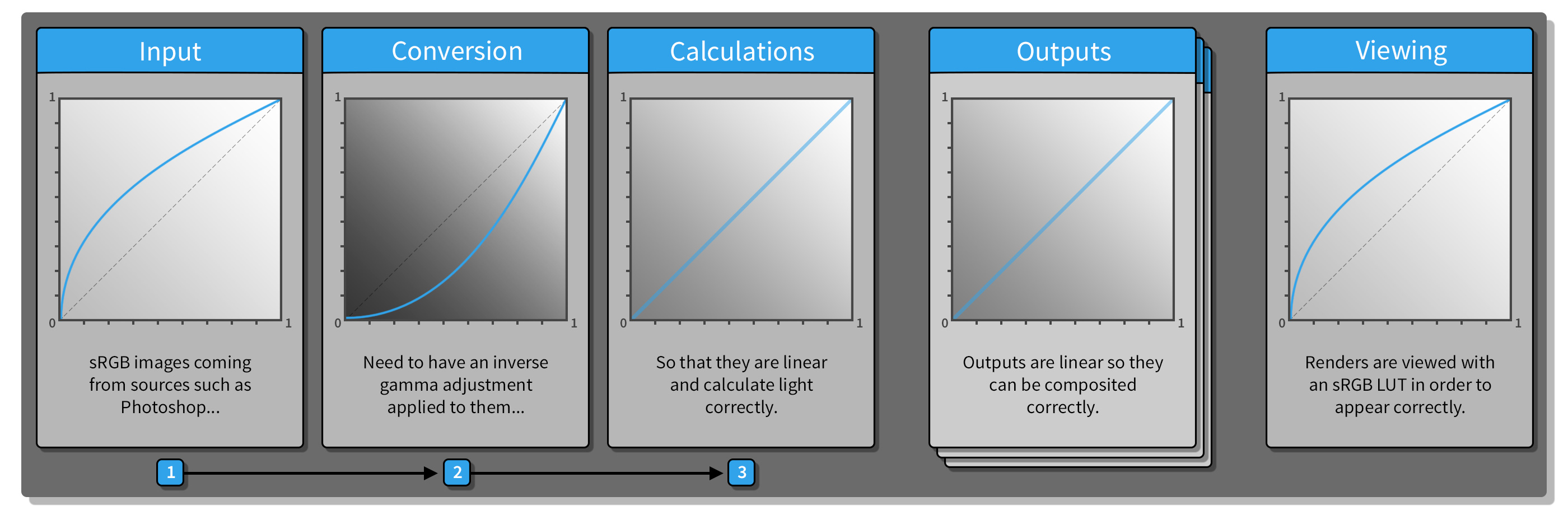 Input and output curves for Linear Workflow